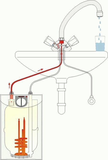 От напорного водонагреватели безнапорного отличие