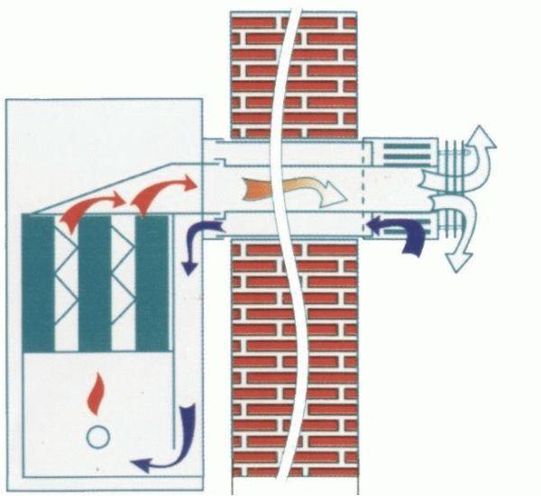 Напольный газовый котел с коаксиальным дымоходом