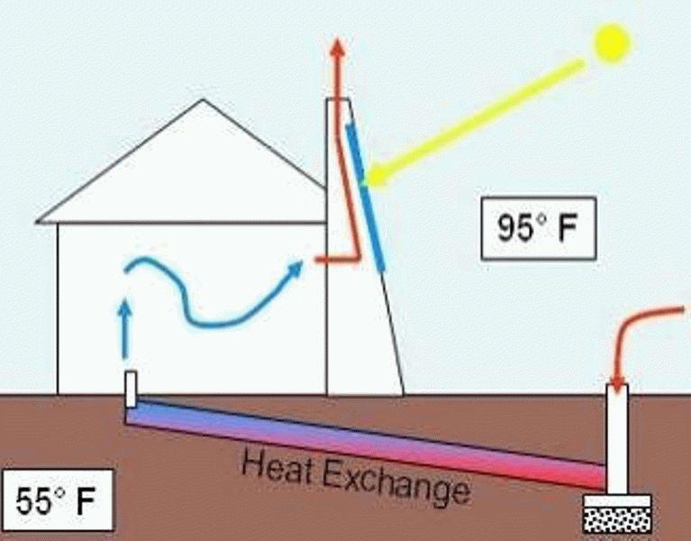Приточный вентилятор с подогревом воздуха